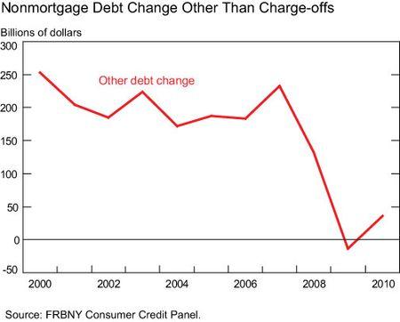 Nonmortgage-debt