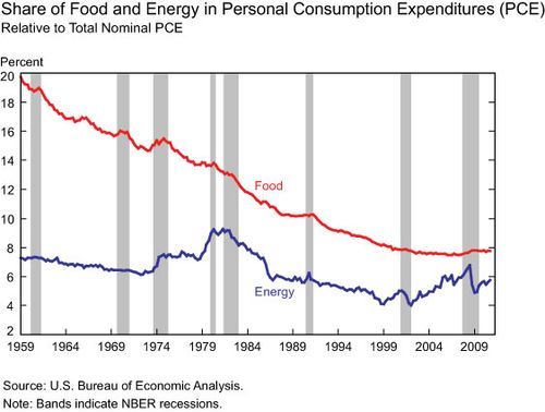 Food_energy_PCE