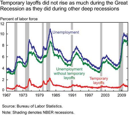 Temp_layoffs_line-chart