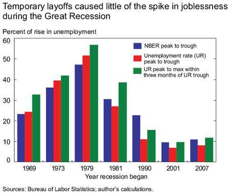 Temporary-layoffs-bar-chart