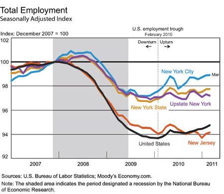 Total-employment-chart-final