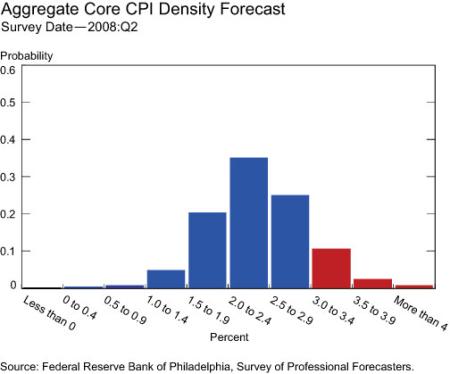 Aggregate-core-CPI