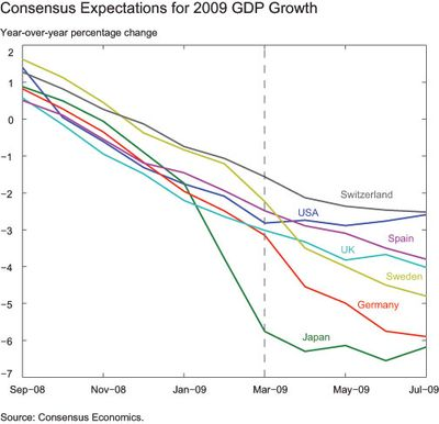 Consensus-Expectations-for-2009-GDP-growth