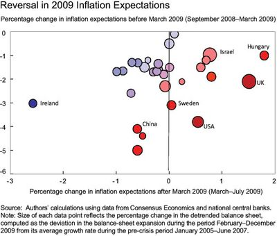 Reversal-in-2009-Inflation-Expectations