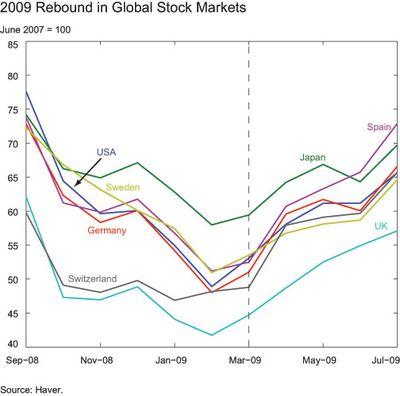 2009-Rebound-in-Global-Stock-Markets