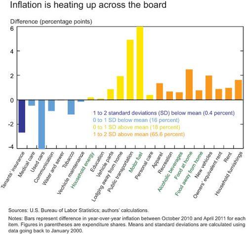 Heat-chart
