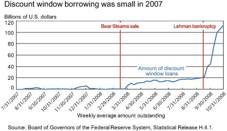 DW-borrowing-small