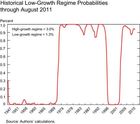 Historical-low-growth