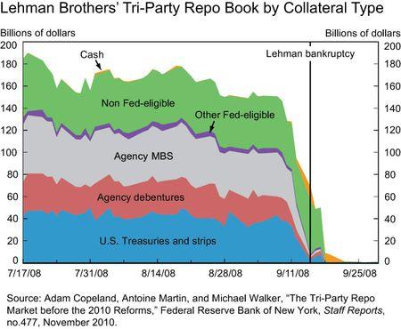 Lehmans-Tri-Party-Book