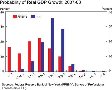 Growth-real-GDP-bar