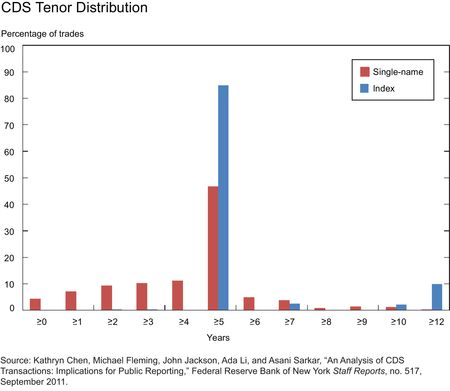 CDS-Tenor-Distribution