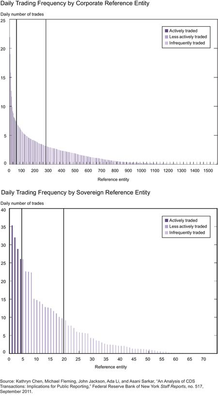 Daily-Trading-Frequency