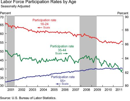 Labor-force-by-age