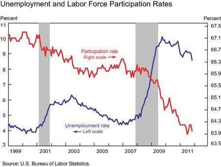Unemp-and-labor-partici