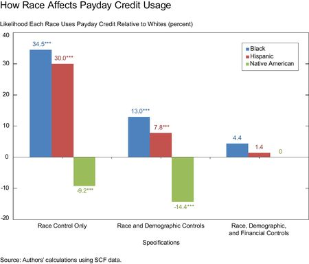 How-Race-Affects-Payday-Credit-Usage