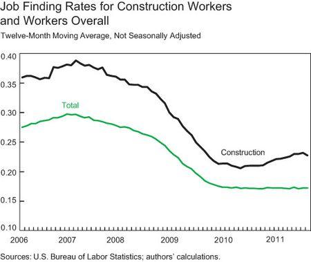 Unemployment-to-Employment