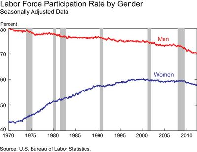 Chart_labor-force-by-gender
