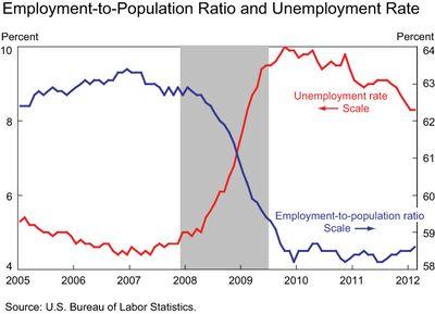 Employ-to-pop-ratio-chart