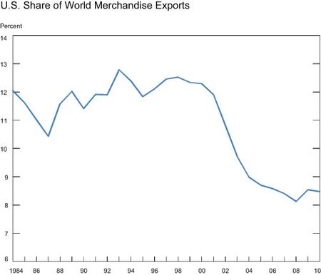 US-Share-of-World-Merchandise-Exports