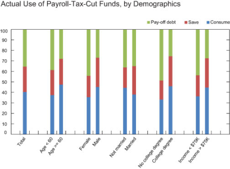 Actual-Use-of-Payroll-Tax-Cut-Funds,-by-intended-Use