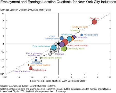 Employment-and-Payroll-Location-Quotients-for-NYC-Industries