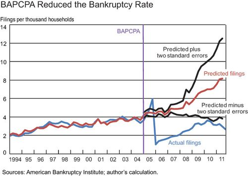 Reduced-bankruptcy-with-bla