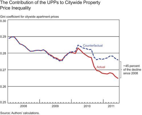 Price-inequality
