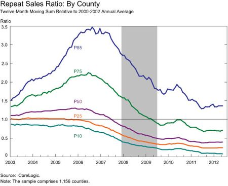 Repeat-Sales-Ratio-By-County