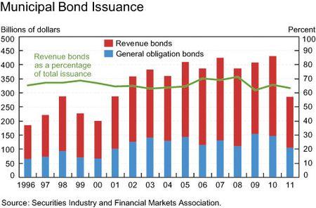 Muni_bond_issuance
