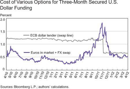 Cost-of-Borrowing-Dollars