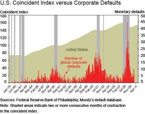 Coincident_vs_corporate