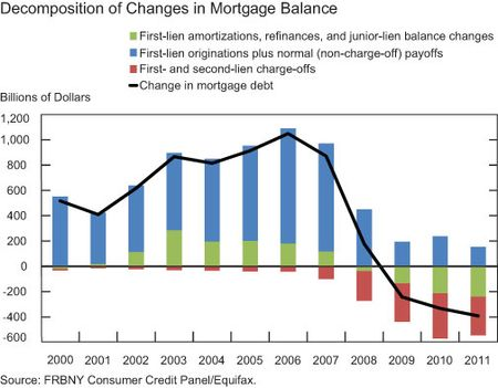 Decomposition-of-Changes-in-Mortgage-Balance