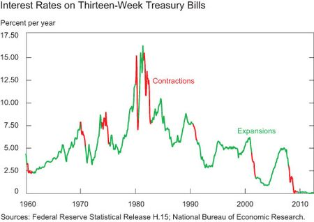 Interest-Rates-on-Thirteen-week-Treasury-Bills,-percent-per-annum