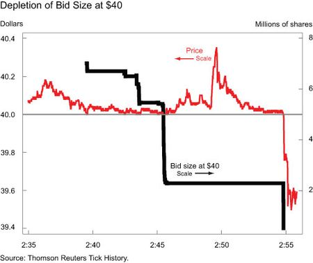 Depletion-of-Bid-Size-at-40