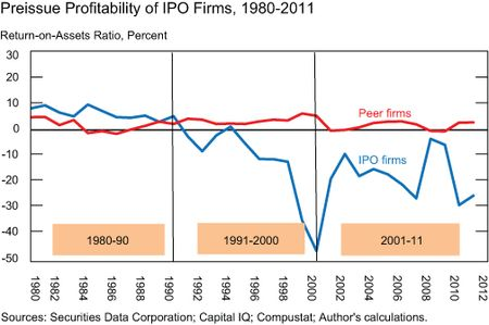 Weakness-in-US-IPO_Chart-3