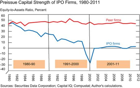 Weakness-in-US-IPO_Chart-4