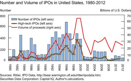 Weakness-in-US-IPO_Chart-1