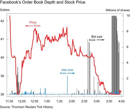Facebooks-Order-Book-Depth-and-Stock-Price