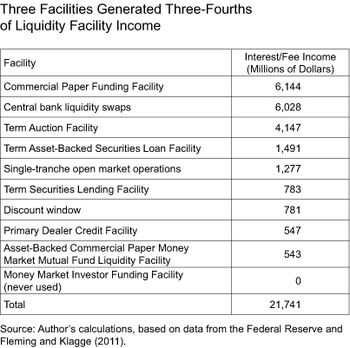 Three Facilities Generated 3_4 of Income