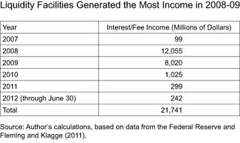 Liquidity Facilities Generated the Most Income