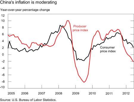 CHART-4_China's-Inflation