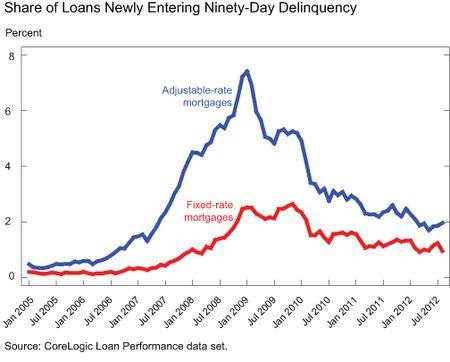 GRAPH-5_Share-of-Loans-Newly-Entering