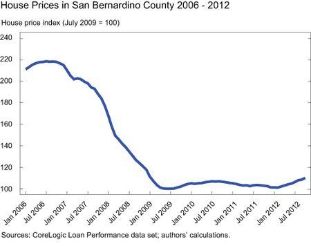 GRAPH-6_House-Prices-in-San-Bernardino