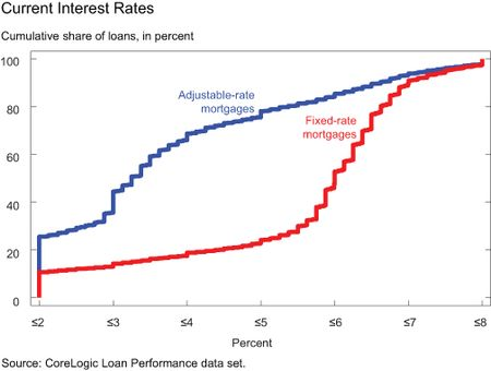 GRAPH-4_Current-Interest-Rates