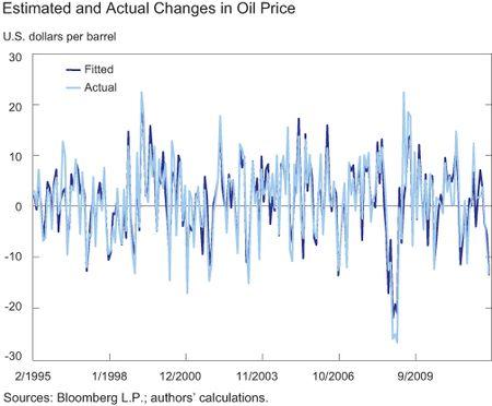 Figure-2_Supply-Demand-Shocks-in-Oil-Mkt