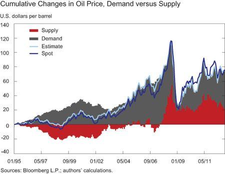 Figure-4_Supply-Demand-Shocks-in-Oil-Mkt