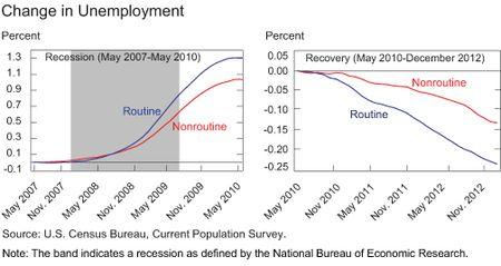 Chart3_changes-in-unemployment