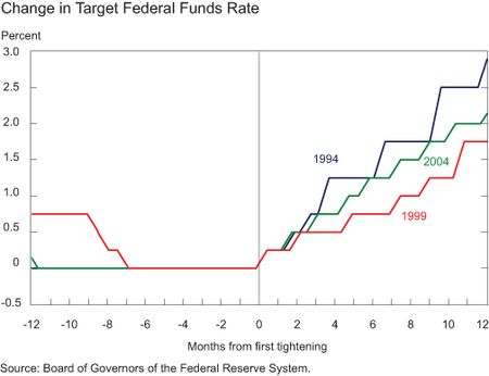 Chart4_change-in-target