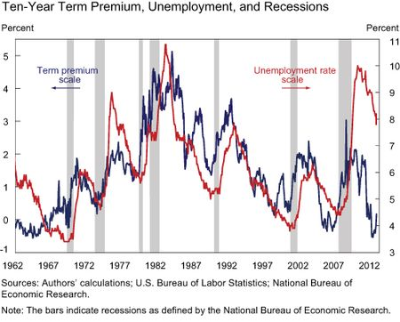 Chart1_unemployment-and-recession