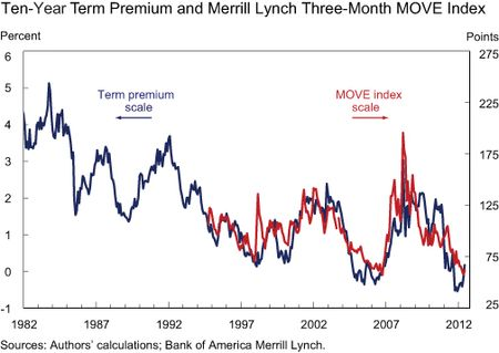 Chart3_three-month-MOVE